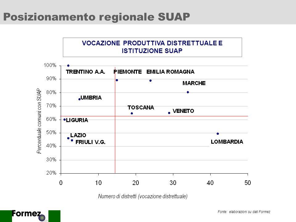 17 Numero comuni % Forma Singola 43 40% Associata2422% Forma nd44% No SUAP3734% TOTALE 108100% Distretti Toscana: comuni per istituzione e forma SUAP Toscana: presenza e natura degli SUAP nei distretti Fonte: elaborazioni su dati Formez