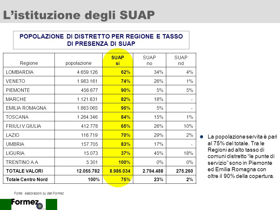 8 Listituzione degli SUAP POPOLAZIONE DI DISTRETTO PER REGIONE E TASSO DI PRESENZA DI SUAP Fonte: elaborazioni su dati Formez Regionepopolazione SUAP si SUAP no SUAP nd LOMBARDIA 4.659.12662%34%4% VENETO 1.983.16174%26%1% PIEMONTE 456.67790%5% MARCHE 1.121.83182%18% - EMILIA ROMAGNA 1.863.06595%5% - TOSCANA 1.264.34684%15%1% FRIULI V.GIULIA 412.77865%26%10% LAZIO 116.71970%29%2% UMBRIA 157.70583%17% - LIGURIA 15.07337%45%18% TRENTINO A.A 5.301100%0% TOTALE VALORI12.055.782 8.986.0342.794.488275.260 Totale Centro Nord100%75%23%2% La popolazione servita è pari al 75% del totale.