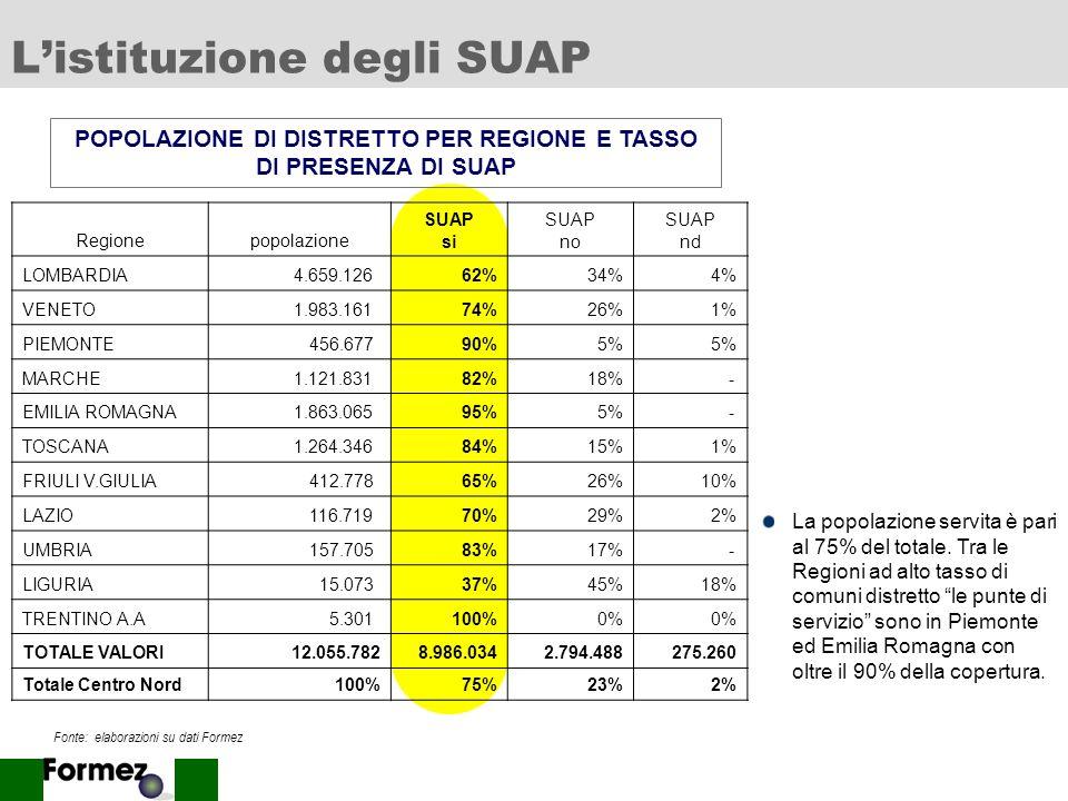 38 Informazioni da web site (su procedim.) FRUIBILITA VISIBILITA Sportelli InfoModSADAltro PesaroXX JesiXX PratoXX Compr.