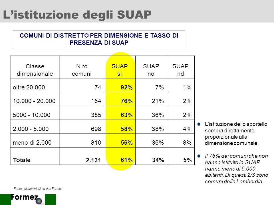 9 Listituzione degli SUAP Fonte: elaborazioni su dati Formez Classe dimensionale N.ro comuni SUAP si SUAP no SUAP nd oltre 20.0007492%7%1% 10.000 - 20.00016476%21%2% 5000 - 10.00038563%36%2% 2.000 - 5.00069858%38%4% meno di 2.00081056%36%8% Totale 2.13161%34%5% Listituzione dello sportello sembra direttamente proporzionale alla dimensione comunale.