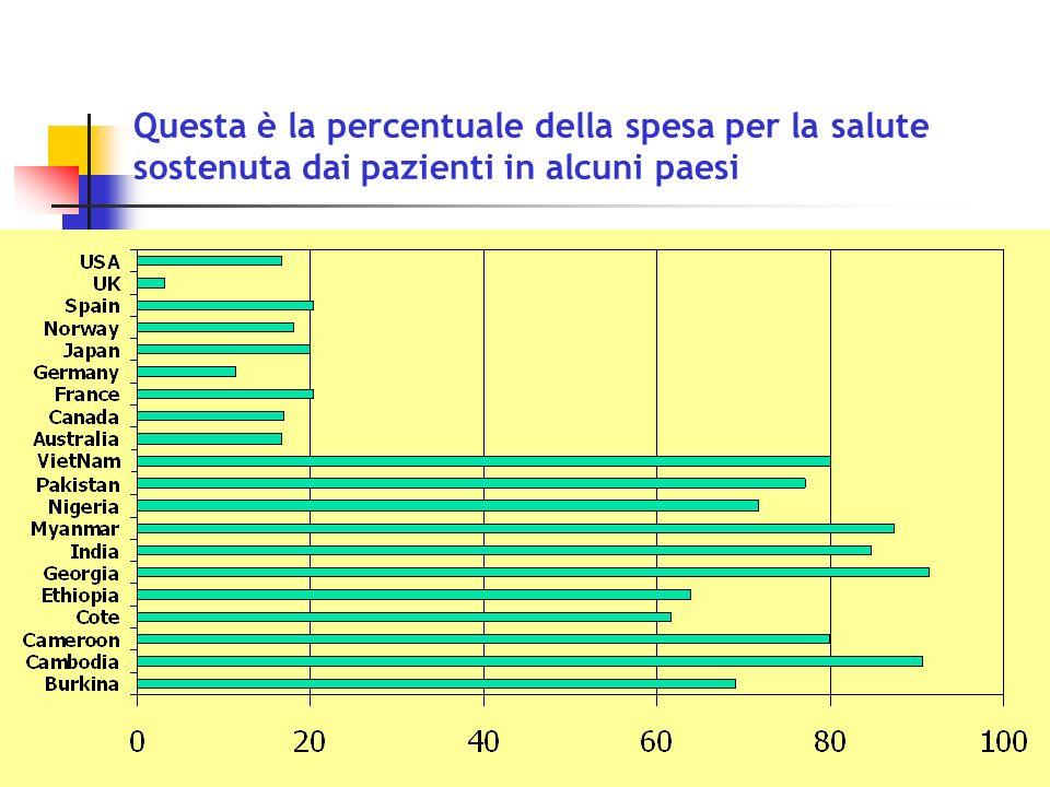 Questa è la percentuale della spesa per la salute sostenuta dai pazienti in alcuni paesi