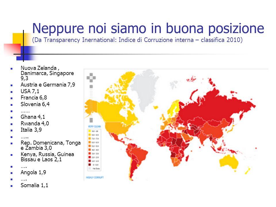 Neppure noi siamo in buona posizione (Da Transparency Inernational: Indice di Corruzione interna – classifica 2010) Nuova Zelanda, Danimarca, Singapor