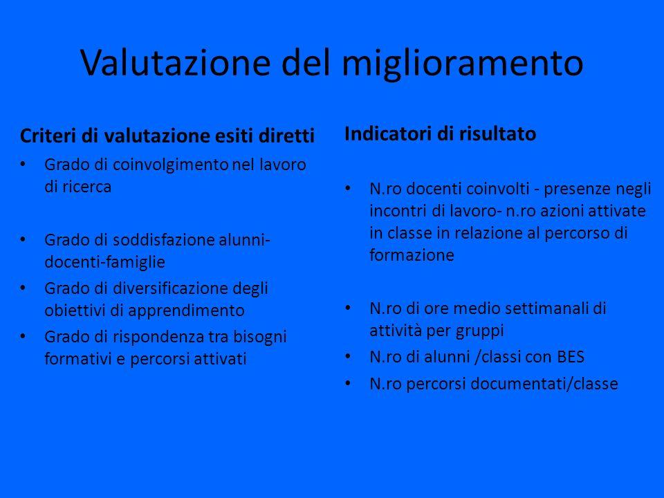 Valutazione del miglioramento Criteri di valutazione esiti diretti Grado di coinvolgimento nel lavoro di ricerca Grado di soddisfazione alunni- docent