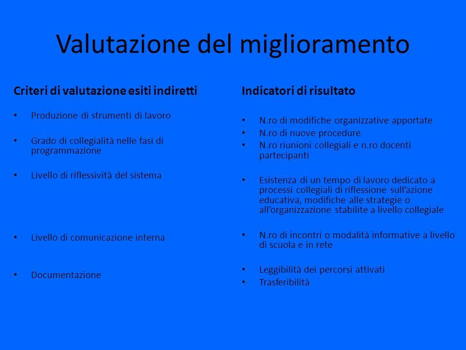 Valutazione del miglioramento Criteri di valutazione esiti indiretti Produzione di strumenti di lavoro Grado di collegialità nelle fasi di programmazi