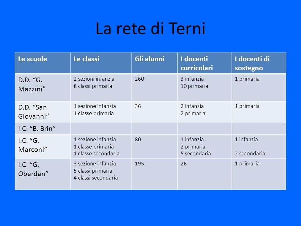 La rete di Terni Le scuoleLe classiGli alunniI docenti curricolari I docenti di sostegno D.D. G. Mazzini 2 sezioni infanzia 8 classi primaria 2603 inf