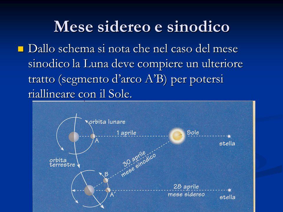 Mese sidereo e sinodico Dallo schema si nota che nel caso del mese sinodico la Luna deve compiere un ulteriore tratto (segmento darco AB) per potersi