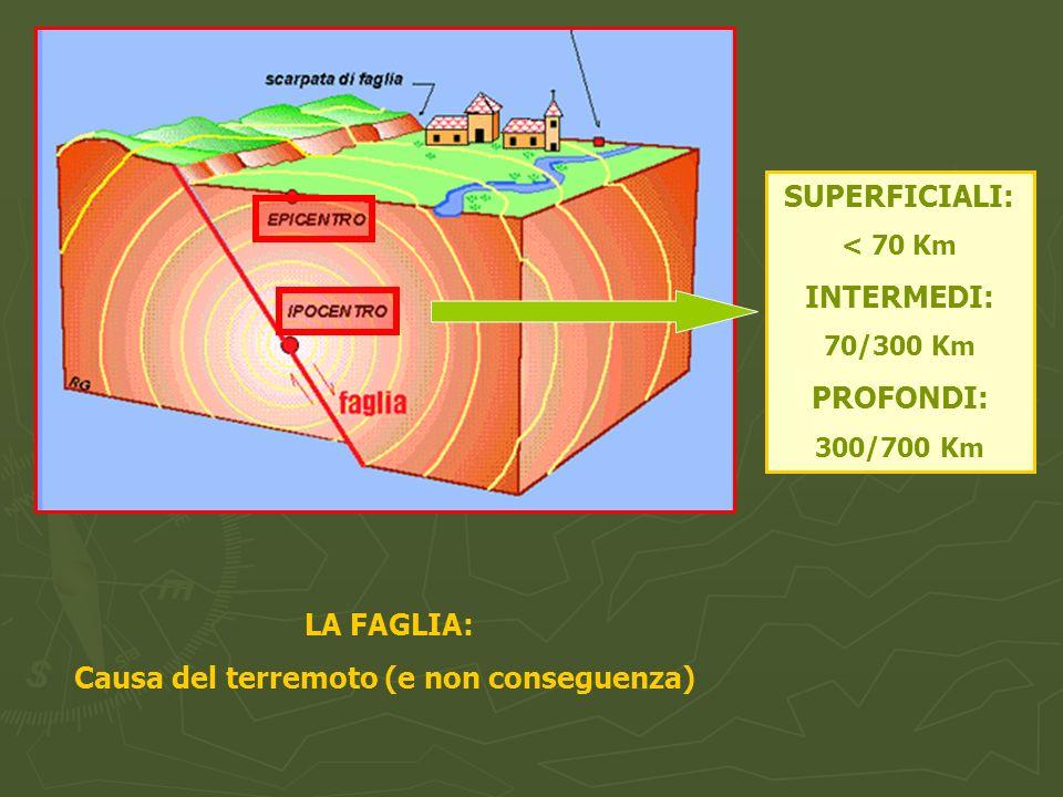 LA FAGLIA: Causa del terremoto (e non conseguenza) SUPERFICIALI: < 70 Km INTERMEDI: 70/300 Km PROFONDI: 300/700 Km