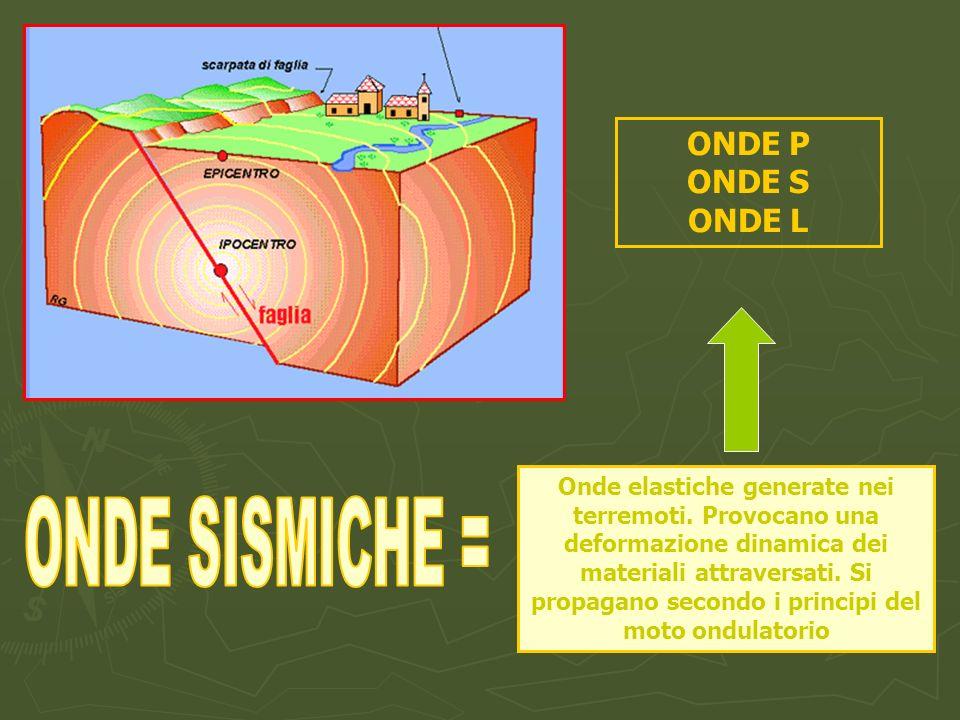 Onde elastiche generate nei terremoti. Provocano una deformazione dinamica dei materiali attraversati. Si propagano secondo i principi del moto ondula
