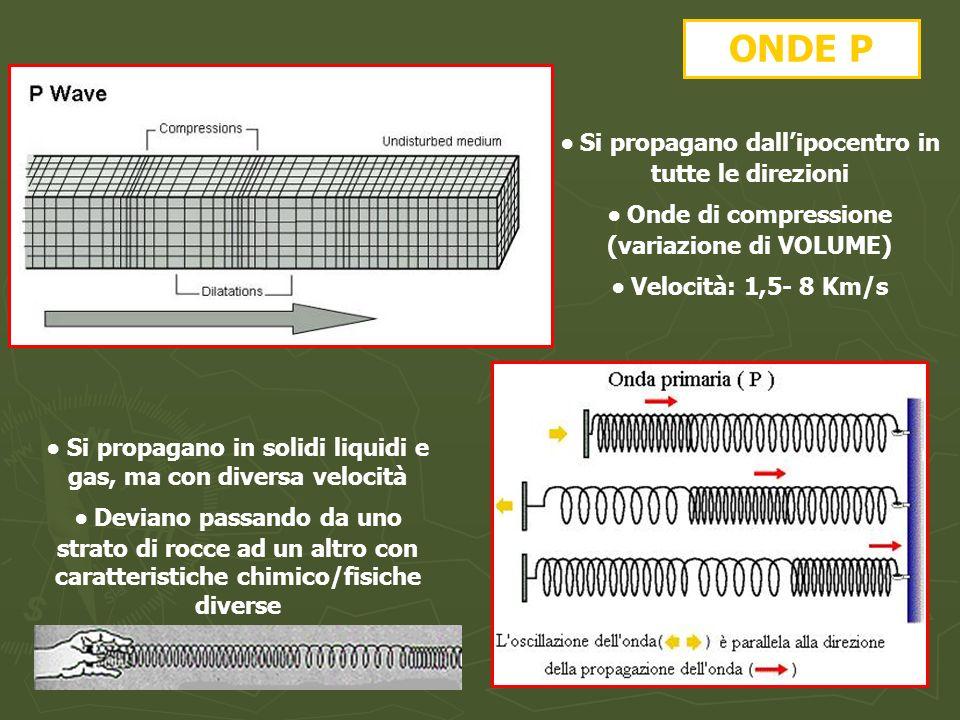 ONDE P Si propagano dallipocentro in tutte le direzioni Onde di compressione (variazione di VOLUME) Velocità: 1,5- 8 Km/s Si propagano in solidi liqui