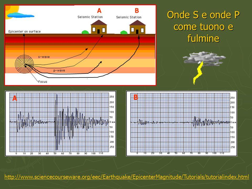 http://www.sciencecourseware.org/eec/Earthquake/EpicenterMagnitude/Tutorials/tutorialindex.html AB A B Onde S e onde P come tuono e fulmine