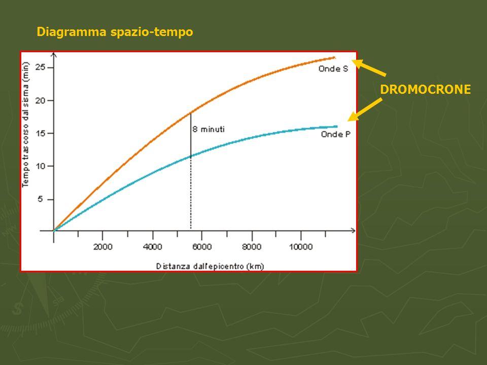 Diagramma spazio-tempo DROMOCRONE