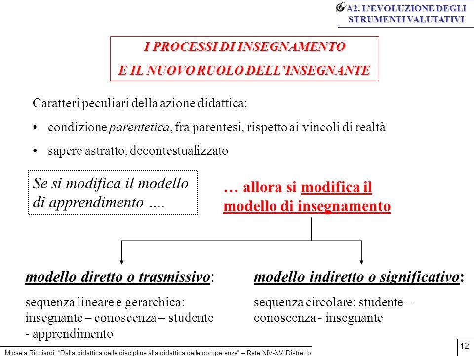 Micaela Ricciardi: Dalla didattica delle discipline alla didattica delle competenze – Rete XIV-XV Distretto 12 I PROCESSI DI INSEGNAMENTO E IL NUOVO R