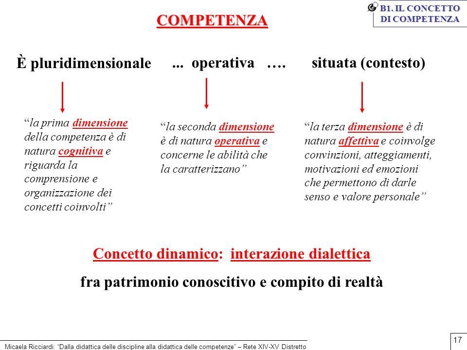 Micaela Ricciardi: Dalla didattica delle discipline alla didattica delle competenze – Rete XIV-XV Distretto 17 B1. IL CONCETTO DI COMPETENZA È pluridi