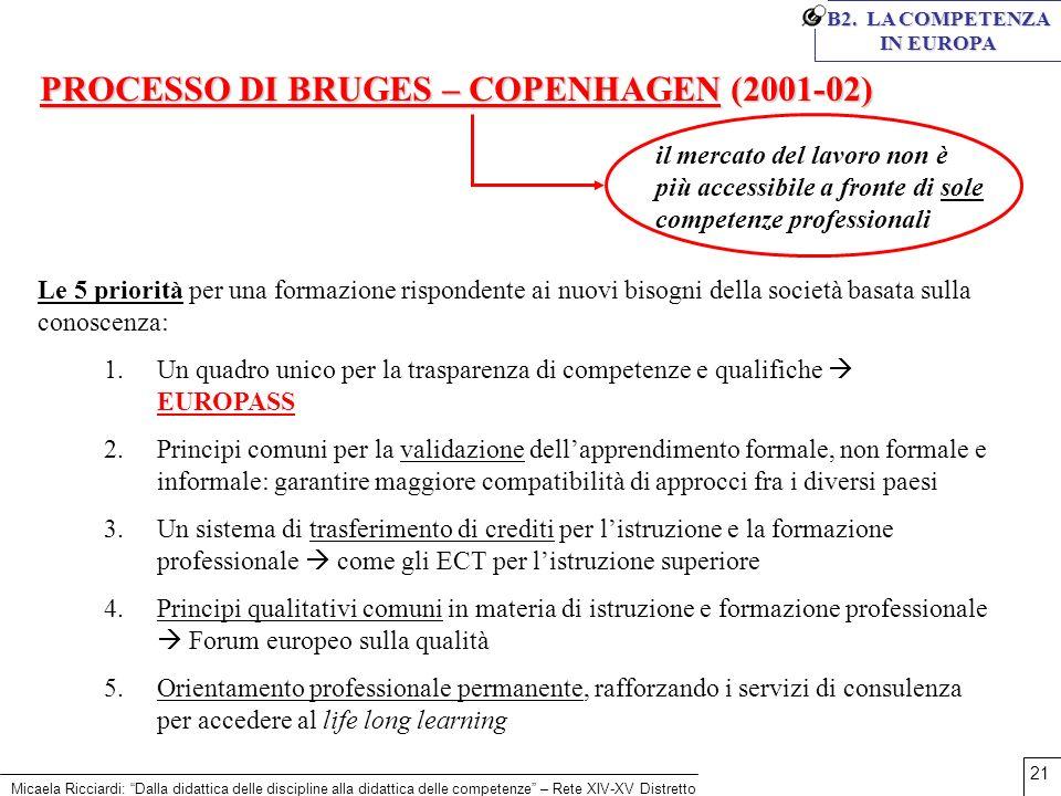 Micaela Ricciardi: Dalla didattica delle discipline alla didattica delle competenze – Rete XIV-XV Distretto 21 B2. LA COMPETENZA IN EUROPA PROCESSO DI