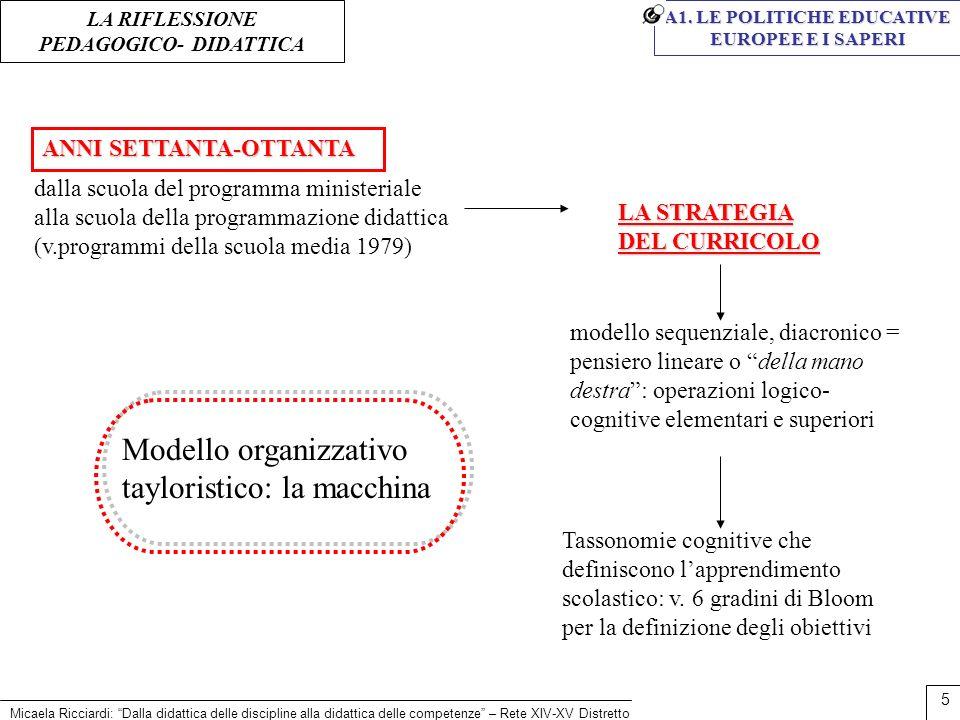 Micaela Ricciardi: Dalla didattica delle discipline alla didattica delle competenze – Rete XIV-XV Distretto 5 LA STRATEGIA DEL CURRICOLO dalla scuola