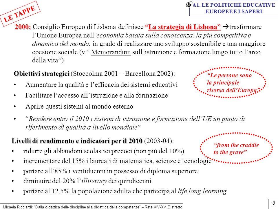 Micaela Ricciardi: Dalla didattica delle discipline alla didattica delle competenze – Rete XIV-XV Distretto 8 2000:La strategia di Lisbona 2000: Consi