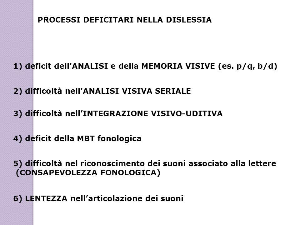 PROCESSI DEFICITARI NELLA DISLESSIA 1) deficit dellANALISI e della MEMORIA VISIVE (es. p/q, b/d) 2) difficoltà nellANALISI VISIVA SERIALE 3) difficolt