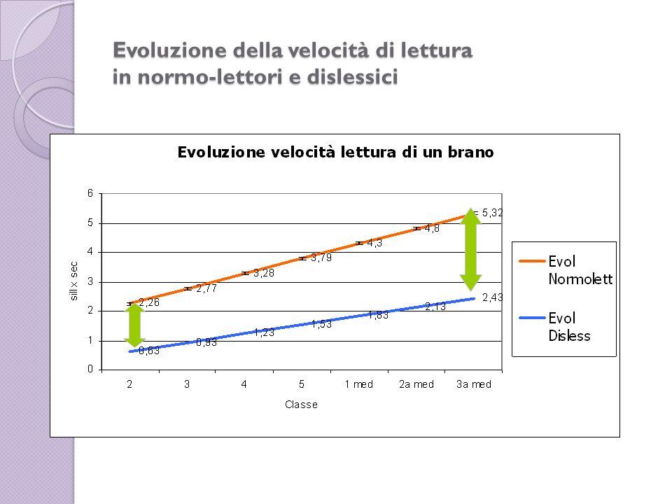 Evoluzione della velocità di lettura in normo-lettori e dislessici