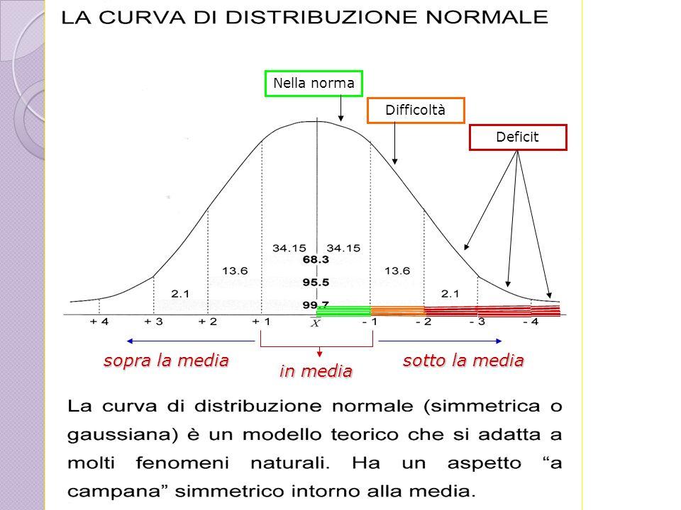 Bizzaro-Ferrari Nella norma Difficoltà Deficit in media sopra la media sotto la media