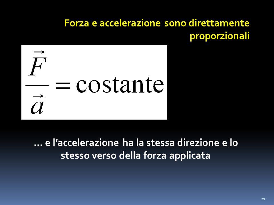21 Forza e accelerazione sono direttamente proporzionali … e laccelerazione ha la stessa direzione e lo stesso verso della forza applicata
