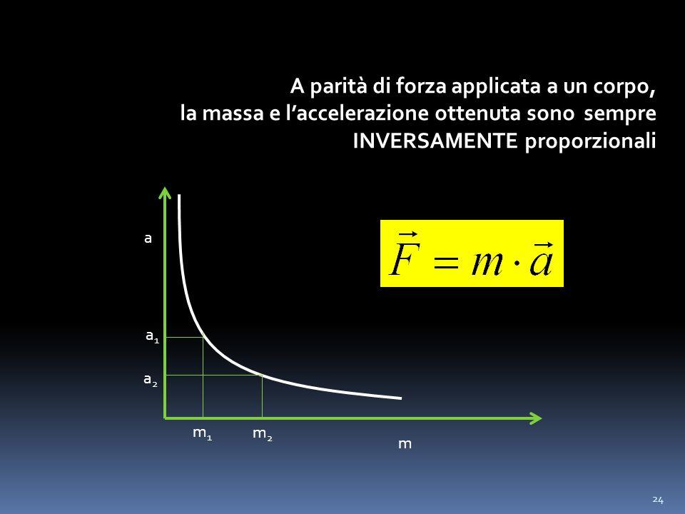 24 A parità di forza applicata a un corpo, la massa e laccelerazione ottenuta sono sempre INVERSAMENTE proporzionali m a m1m1 m2m2 a1a1 a2a2