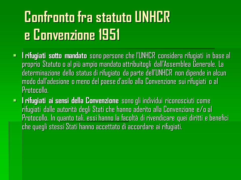 Confronto fra statuto UNHCR e Convenzione 1951 I rifugiati sotto mandato sono persone che lUNHCR considera rifugiati in base al proprio Statuto o al p