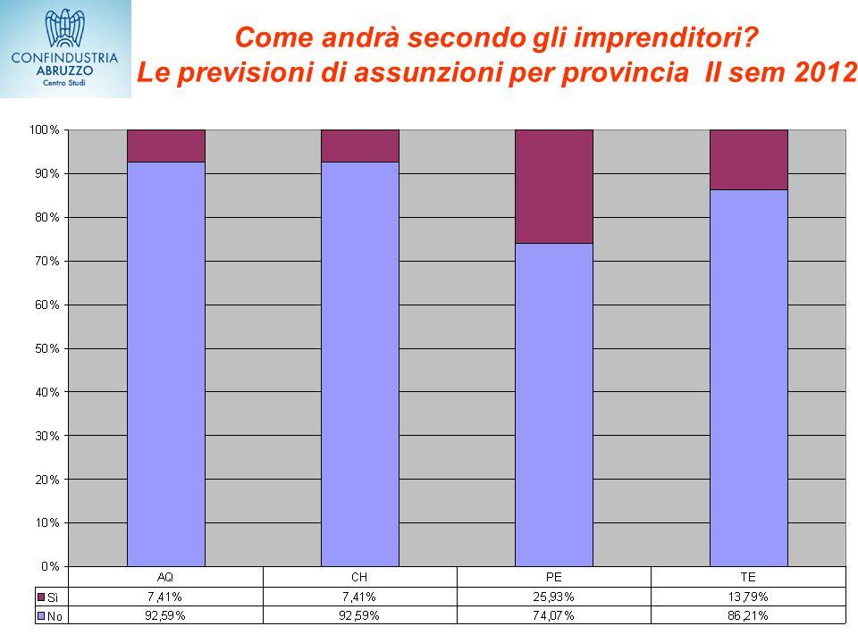 Come andrà secondo gli imprenditori? Le previsioni di assunzioni per provincia II sem 2012