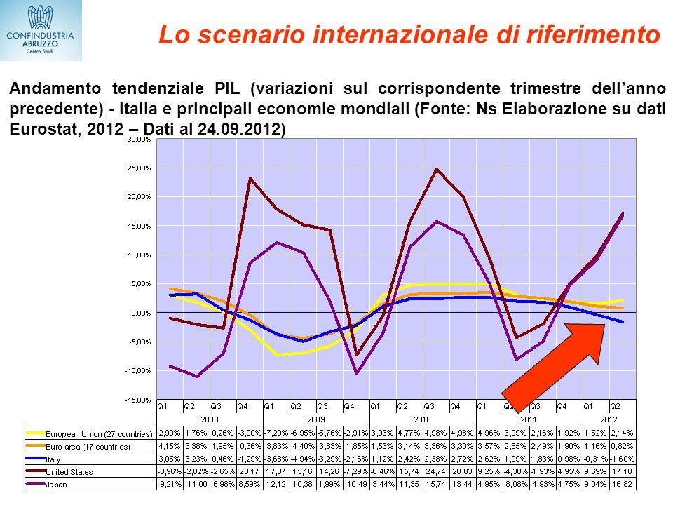 Lo scenario internazionale di riferimento Andamento tendenziale PIL (variazioni sul corrispondente trimestre dellanno precedente) - Italia e principal