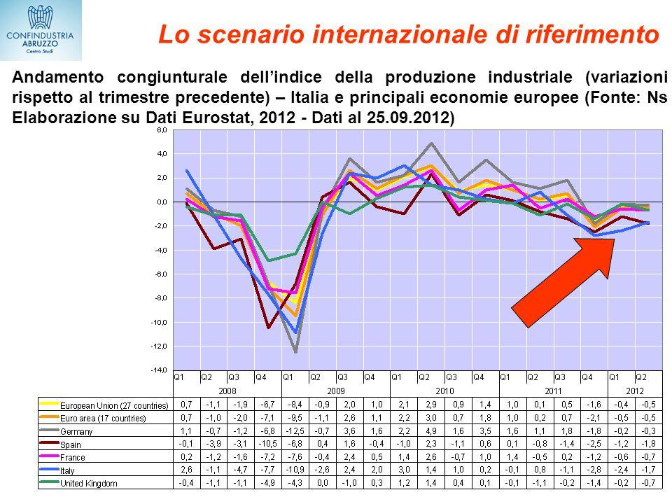 Lo scenario internazionale di riferimento Andamento congiunturale dellindice della produzione industriale (variazioni rispetto al trimestre precedente