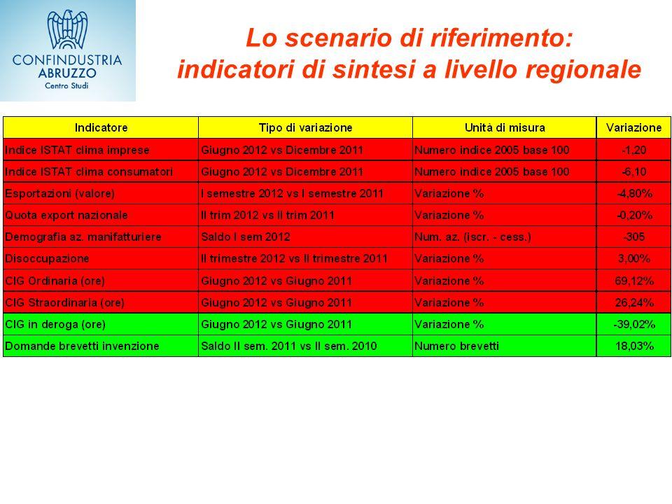 Lo scenario di riferimento: indicatori di sintesi a livello regionale
