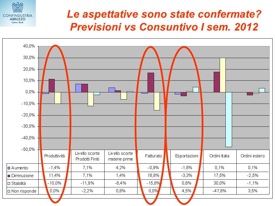 Le aspettative sono state confermate? Previsioni vs Consuntivo I sem. 2012