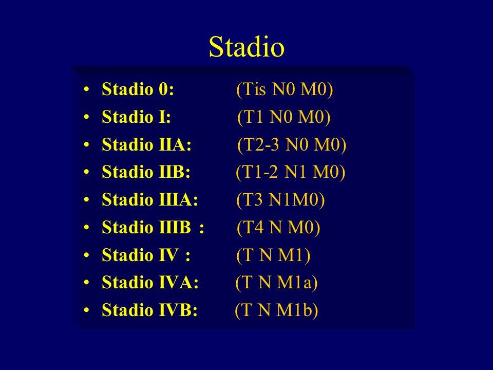 Stadio Stadio 0: (Tis N0 M0) Stadio I: (T1 N0 M0) Stadio IIA: (T2-3 N0 M0) Stadio IIB: (T1-2 N1 M0) Stadio IIIA: (T3 N1M0) Stadio IIIB : (T4 N M0) Sta