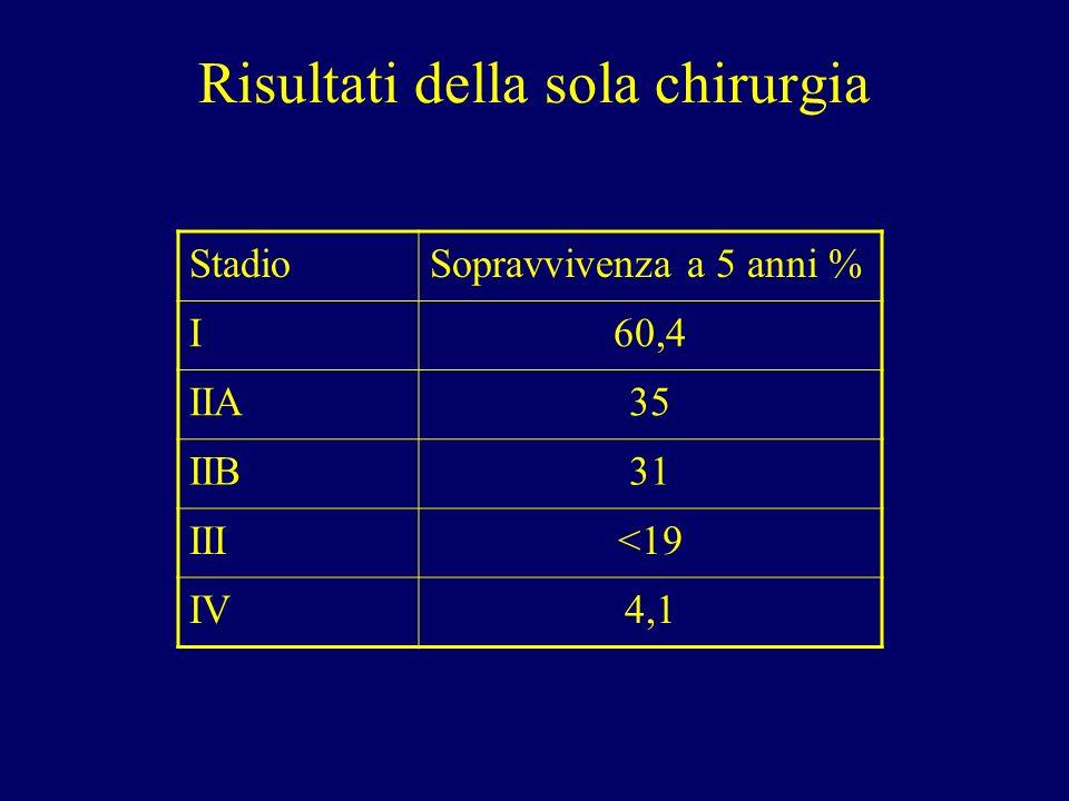 Risultati della sola chirurgia StadioSopravvivenza a 5 anni % I60,4 IIA35 IIB31 III<19 IV4,1