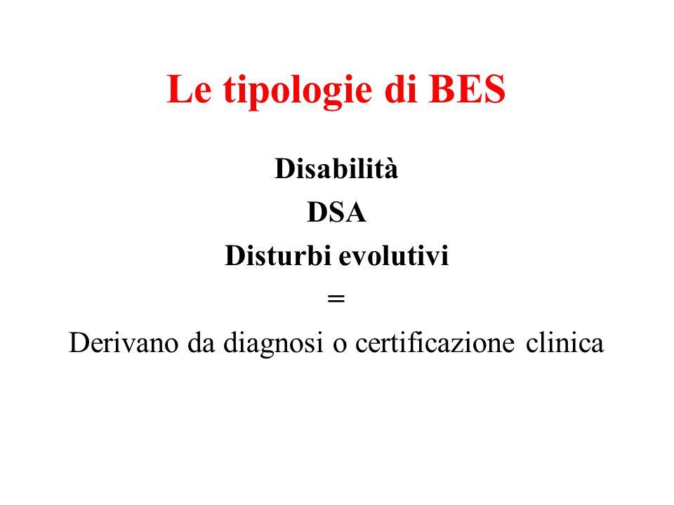 Le tipologie di BES Disabilità DSA Disturbi evolutivi = Derivano da diagnosi o certificazione clinica