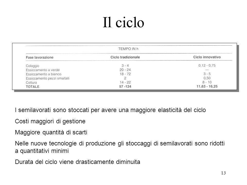13 Il ciclo I semilavorati sono stoccati per avere una maggiore elasticità del ciclo Costi maggiori di gestione Maggiore quantità di scarti Nelle nuov