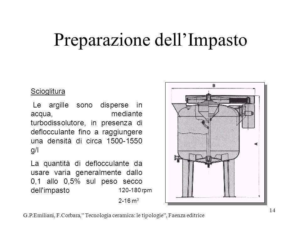 14 Preparazione dellImpasto Scioglitura Le argille sono disperse in acqua, mediante turbodissolutore, in presenza di deflocculante fino a raggiungere