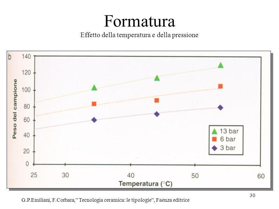 30 Formatura Effetto della temperatura e della pressione G.P.Emiliani, F.Corbara, Tecnologia ceramica: le tipologie, Faenza editrice