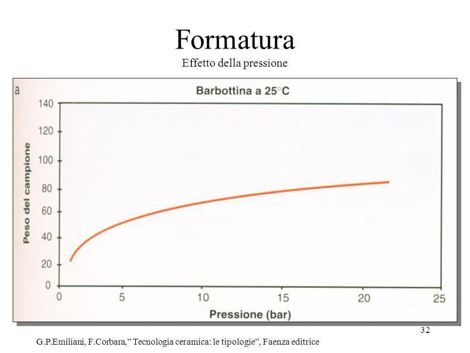 32 Formatura Effetto della pressione G.P.Emiliani, F.Corbara, Tecnologia ceramica: le tipologie, Faenza editrice