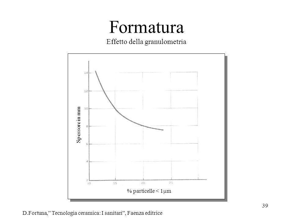 39 Formatura Effetto della granulometria D.Fortuna, Tecnologia ceramica: I sanitari, Faenza editrice % particelle < 1 m Spessore in mm