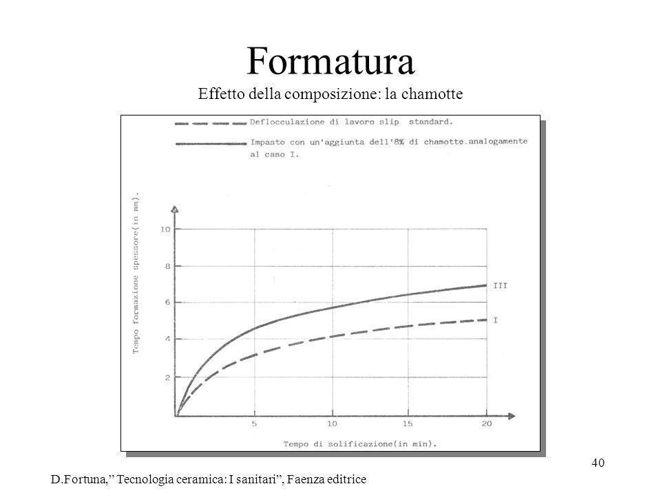 40 Formatura Effetto della composizione: la chamotte D.Fortuna, Tecnologia ceramica: I sanitari, Faenza editrice