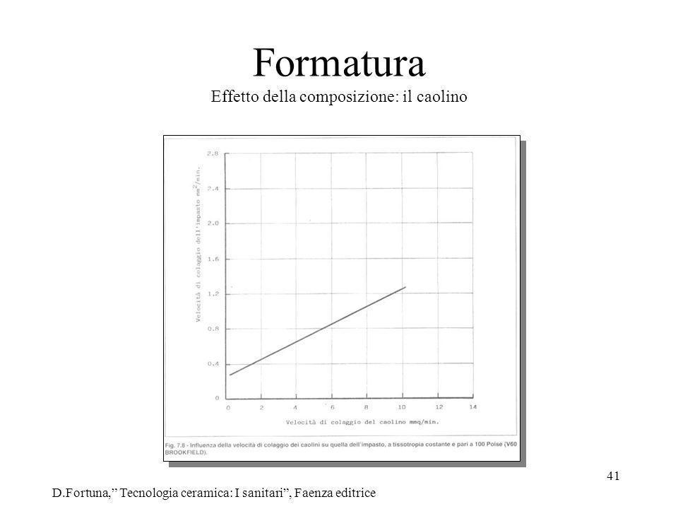41 Formatura Effetto della composizione: il caolino D.Fortuna, Tecnologia ceramica: I sanitari, Faenza editrice