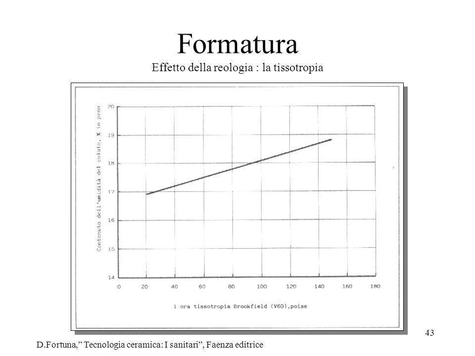 43 Formatura Effetto della reologia : la tissotropia D.Fortuna, Tecnologia ceramica: I sanitari, Faenza editrice