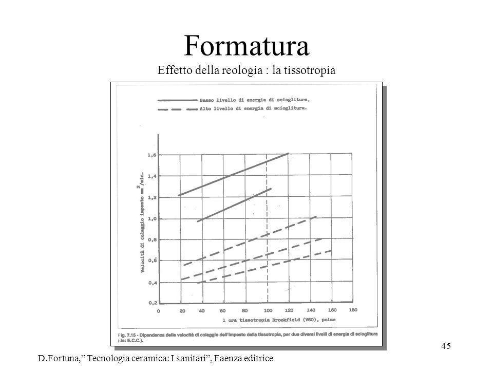 45 Formatura Effetto della reologia : la tissotropia D.Fortuna, Tecnologia ceramica: I sanitari, Faenza editrice