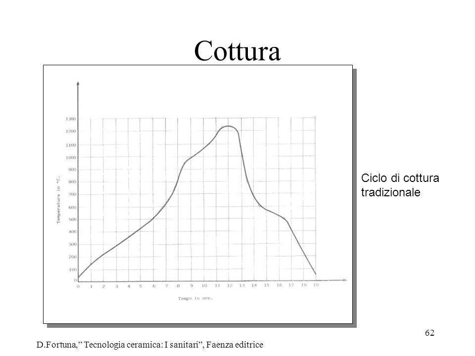 62 Cottura D.Fortuna, Tecnologia ceramica: I sanitari, Faenza editrice Ciclo di cottura tradizionale