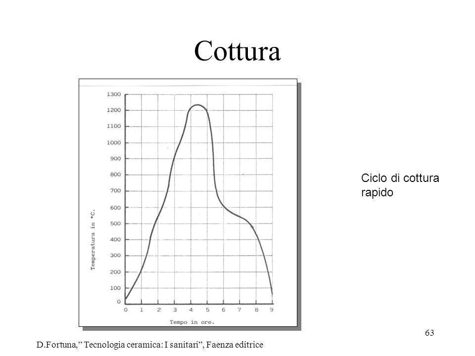 63 Cottura D.Fortuna, Tecnologia ceramica: I sanitari, Faenza editrice Ciclo di cottura rapido