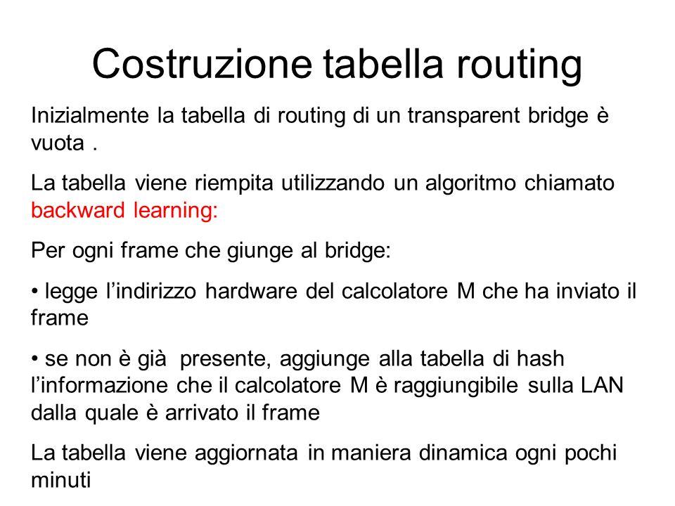 Costruzione tabella routing Inizialmente la tabella di routing di un transparent bridge è vuota. La tabella viene riempita utilizzando un algoritmo ch