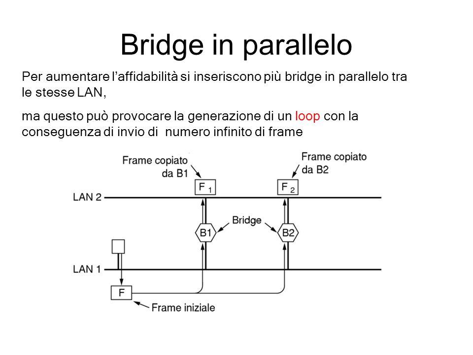 Bridge in parallelo Per aumentare laffidabilità si inseriscono più bridge in parallelo tra le stesse LAN, ma questo può provocare la generazione di un