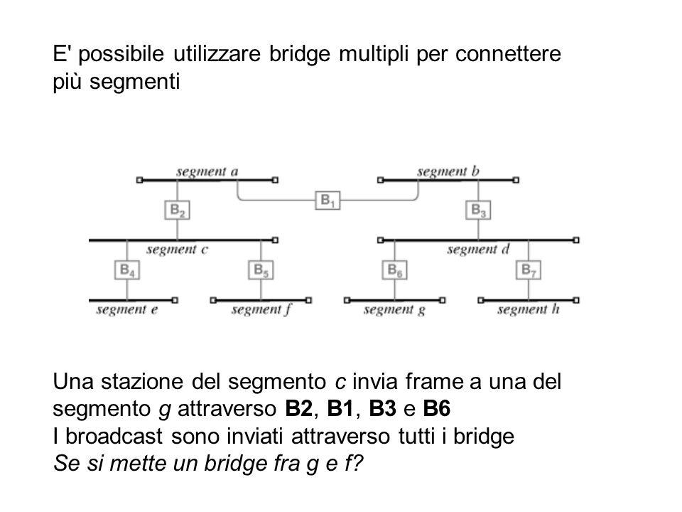 E' possibile utilizzare bridge multipli per connettere più segmenti Una stazione del segmento c invia frame a una del segmento g attraverso B2, B1, B3