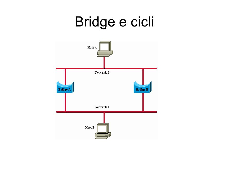 Bridge e cicli