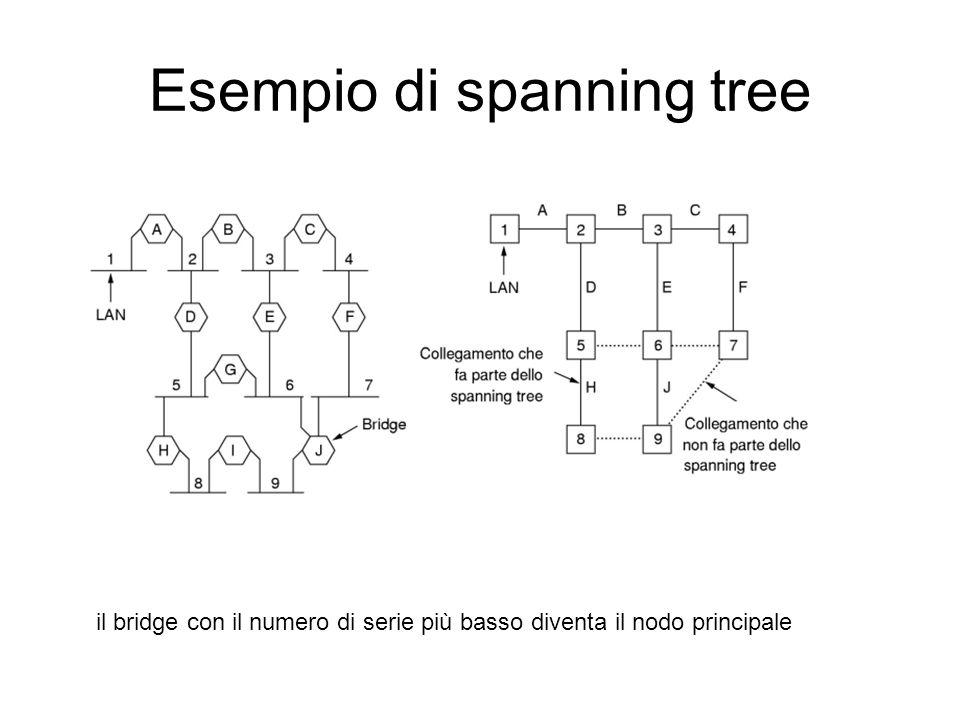 Esempio di spanning tree il bridge con il numero di serie più basso diventa il nodo principale